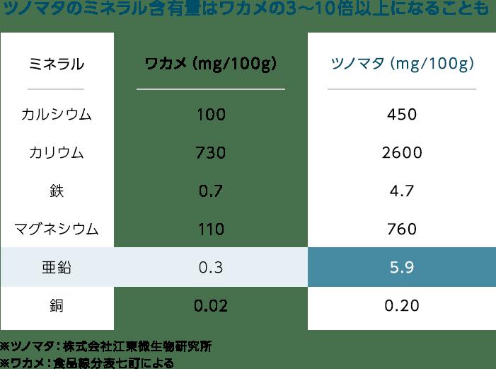 ツノマタのミネラル含有量はワカメの3〜10倍以上になることも